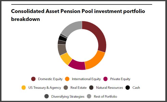 MBOI's investment portfolio breakdown