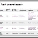 Maryland State Retirement recent private equity commitments