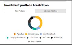 New Bedford Retirement System full investment portfolio