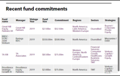 SCRS Fund Commitments