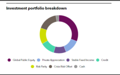 SJCERA's full investment portfolio