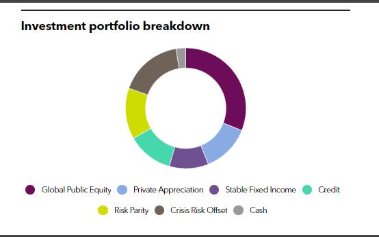 SJCERA's full investment portfolio