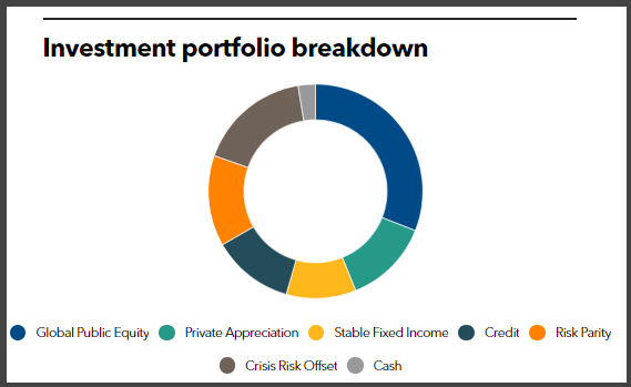 SJCERA's investment portfolio breakdown