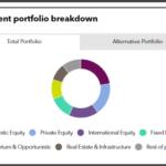 SMRS' investment portfolio breakdown