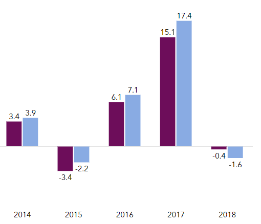 Willis Towers Watson's Pensions & Investments World 300 for the year ended 2018