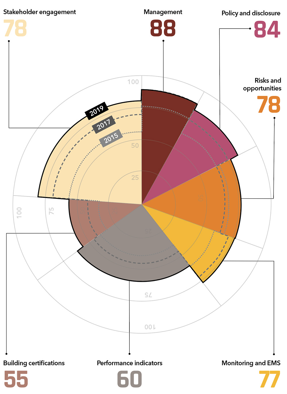 GRESB sustainability chart