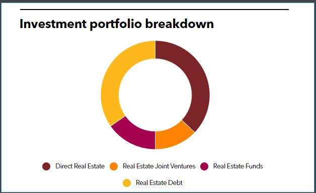 Allianz RE Full Investment Portfolio