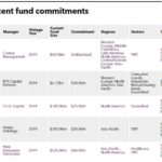 Recent PE fund commitments of Cathay Life Insurance