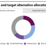 Current and target alternative allocations of SEMA