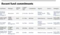 Cathay Life Debt fund commitment table