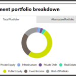 Chicago PABF full investment portfolio