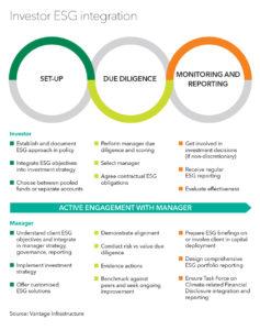 Investor ESG integration