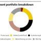 HESTA investment portfolio