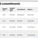 IFC commitment table