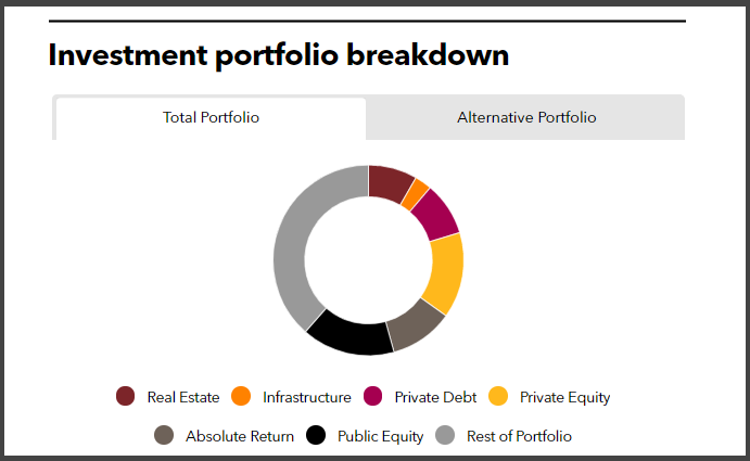 Investment portfolio breakdown of Pennsylvania Public School Employees' Retirement System