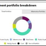 Investment portfolio breakdown of Teacher Retirement System of Texas
