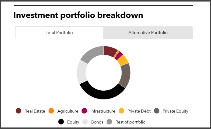 Investment portfolio breakdown of Teachers Retirement System of Louisiana