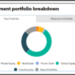 Investment portfolio breakdown of Vermont State Retirement System