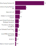 Largest funds raised in September, PEI data