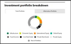 MFPRSI full investment portfolio
