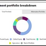 Massachusetts PRIM full investment portfolio
