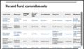 Missouri Local Government recent private debt commitments