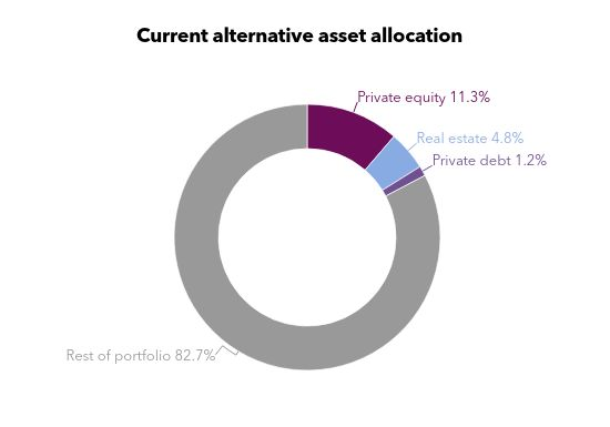 A chart showing asset allocations for the New Jersey Division of Investments