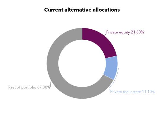 Chart showing alternative asset breakdown of Oregon State Treasury