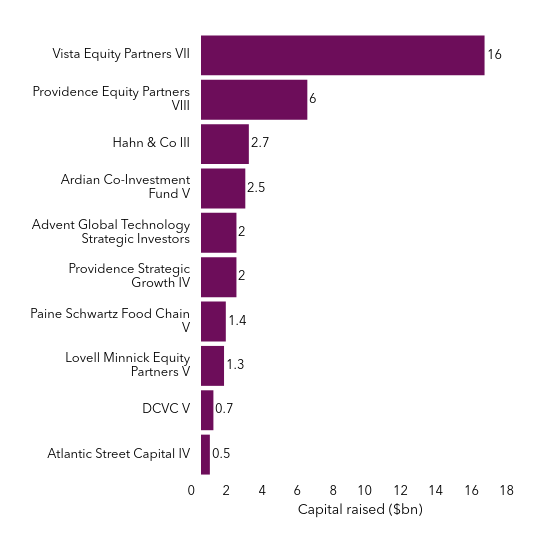 A chart showing the 10 largest funds in September 2019