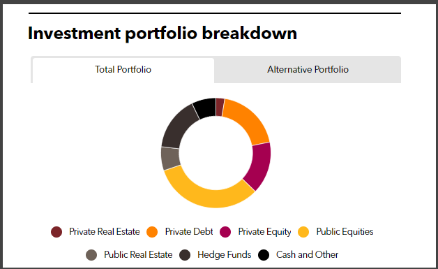 TCDRS Full Investment Portfolio