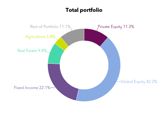 A chart showing . Massachusetts Pension Reserves Investment Management Board's asset allocation