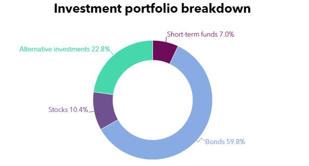 Chart showing investment portfolio allocation from CWMAA