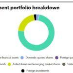 Investment portfolio breakdown of Advantech