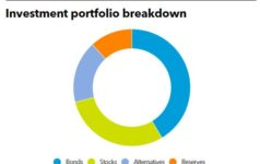 Investment Portfolio of GEPS