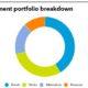 Investment Portfolio of GEPS