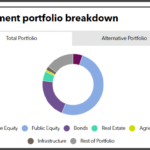 DCRB full investment portfolio