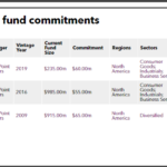 ERS Fund Commitments