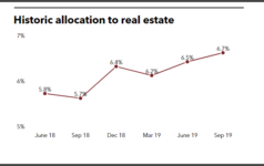 IMRF historic allocation to real estate