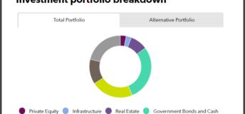 Investment portfolio breakdown of BT Pension Scheme