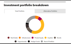 Investment portfolio breakdown of Merseyside Pension Fund