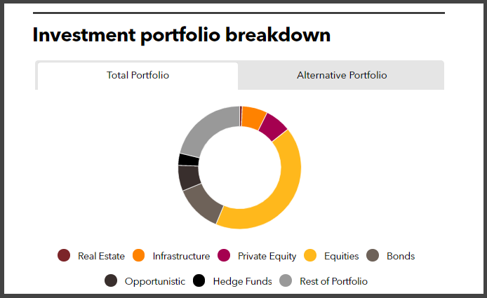 Investment portfolio breakdown of Merseyside Pension Fund