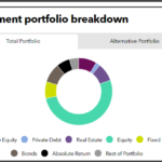 Investment portfolio breakdown of Oklahoma Police Pension and Retirement System
