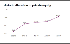 KEVA historic allocation to private equity
