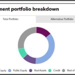 Maryland State full investment portfolio