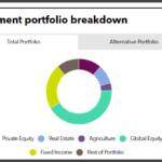PRIM full investment portfolio