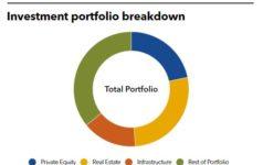 SEMA Portfolio breakdown