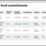 TCDRS recent fund commitments