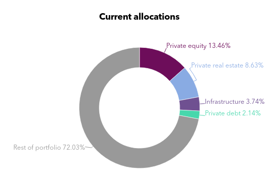Alaska Permanent - Asset allocation chart