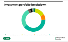 ERS Full Investment Portfolio