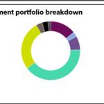 ERS Full Investment Portfolio